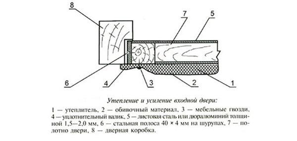 Схема утепления двери
