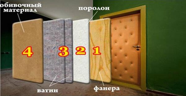 Послойное строение двери