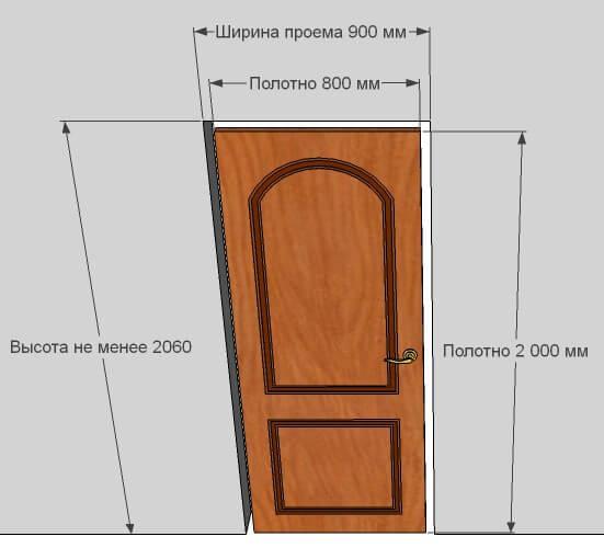 Высота стандартной двери