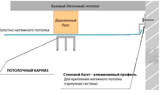 Схема крепления карниз на натяжном потолке