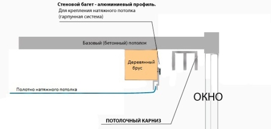 Карниз спрятан в нише под натяжным потолком