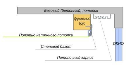 Схема установки скрытого карниза