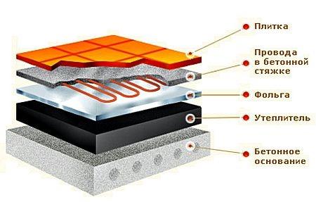 Схема строения теплого пола