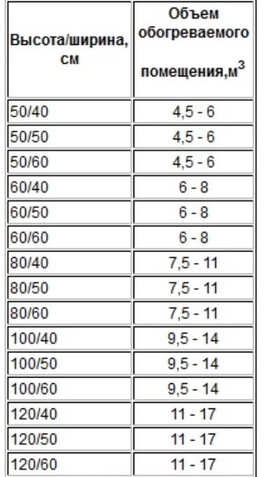 Таблица соотношения размеров полотенцесушителя к объёму ванной комнаты