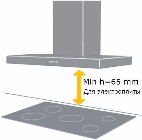 Расстояние от электроплиты