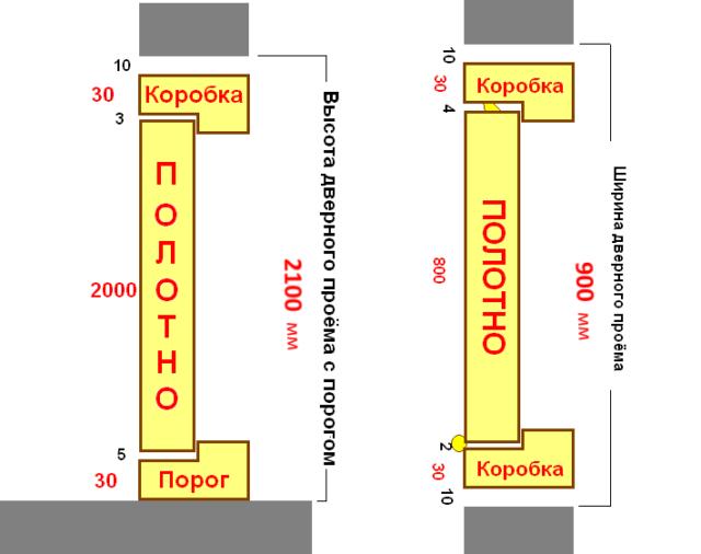 Стандартный размер дверного проема