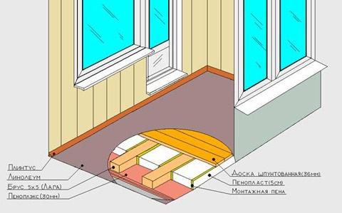Схема теплого пола в лоджии